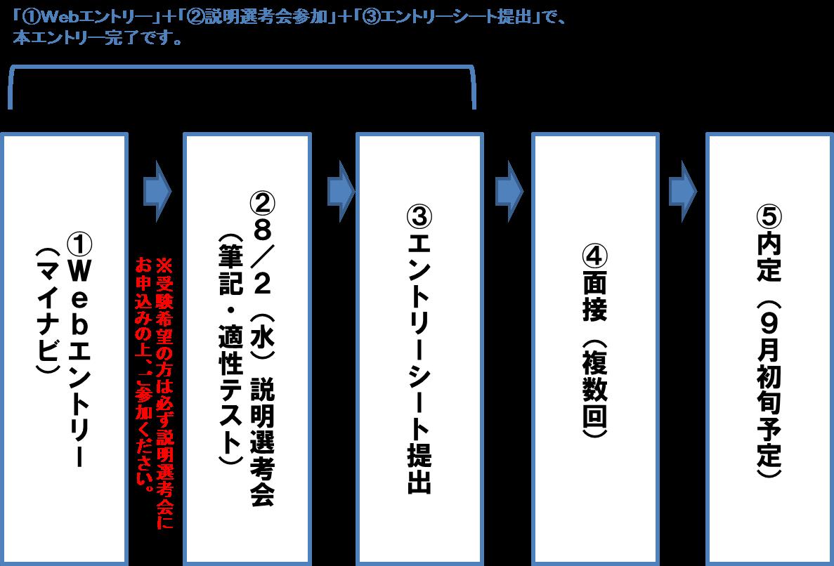 選考フロー図